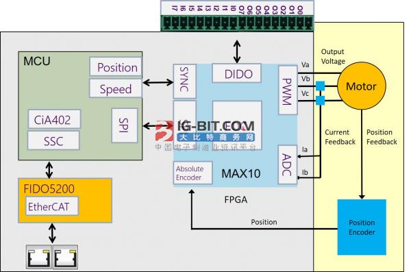 骏龙科技最新交流伺服电机控制系统方案 实现更高电机控制效率和更好性能