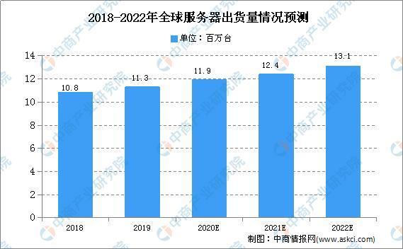2020年中国服务器电源市场供需情况预测分析