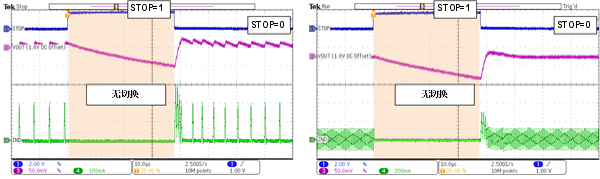 STOP功能在低噪声数据采集应用中的优势
