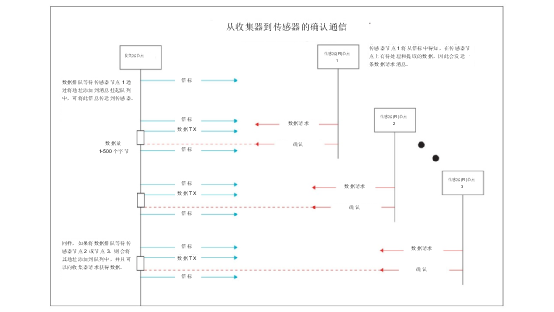 将低于 1GHz 连接用于电网资产监控、保护和控制的优势