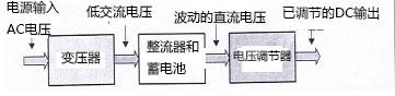 電子電力技術在電源設計中的應用:變壓器和整流器