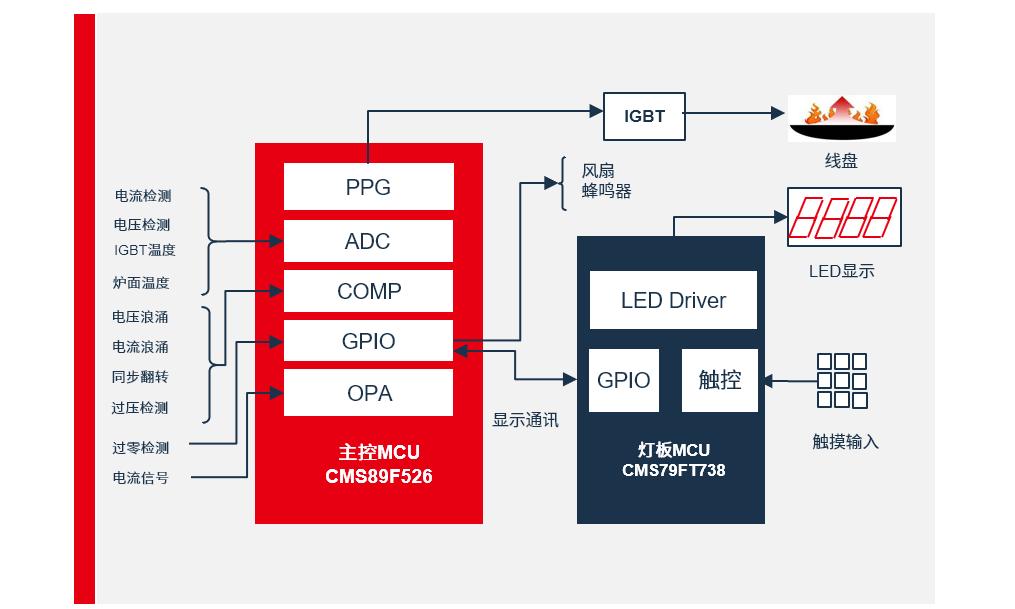 电磁炉控制方案