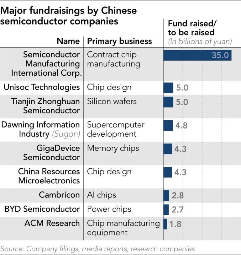 日经:中国大陆芯片制造商今年所获投资额超去年两倍