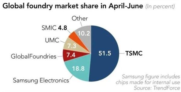 5G需求激增 台积电击碾压三星 第二季度芯片份额达51%