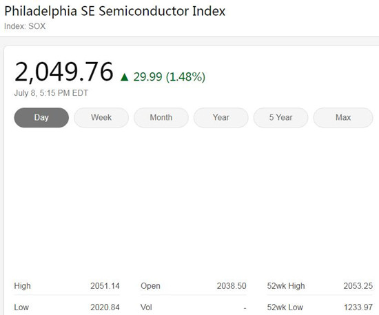 美国三大股指周三收高 费城半导体指数涨1.48%