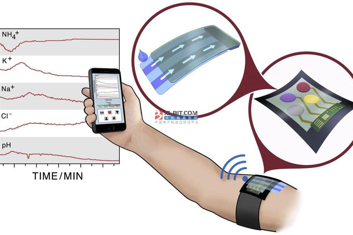 钛深科技:首创柔性离电式触觉传感技术,模组获FDA认证,可无感、精准监测人体数据