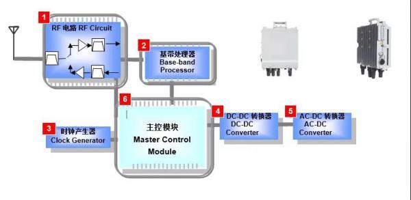 顺络产品在小基站的应用解决方案