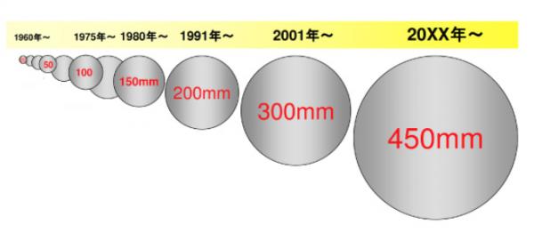 AI芯天下丨趋势丨实现国产替代!国内450mm半导体级单晶硅棒研制成功