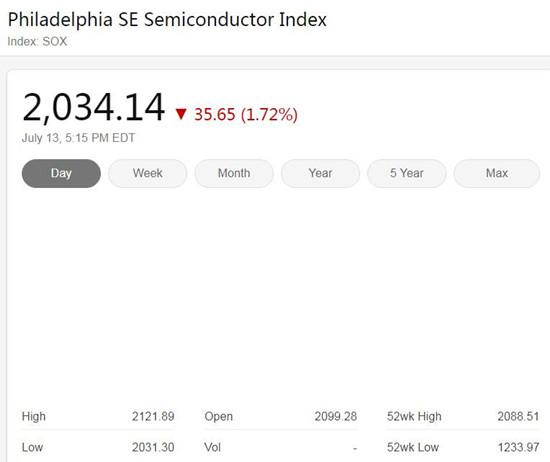 美股周一冲高回落尾盘跳水 费城半导体指数下跌1.72%