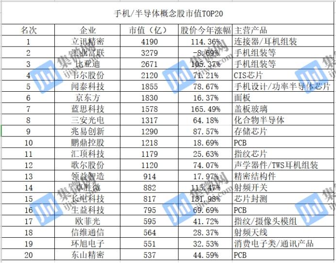 手机/半导体概念股市值TOP20:立讯精密4190亿元独领风骚!