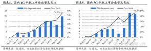 """5G""""千元机""""加速诞生 影响连接器企业受益"""