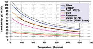 铜或铜合金的镀银-银性能