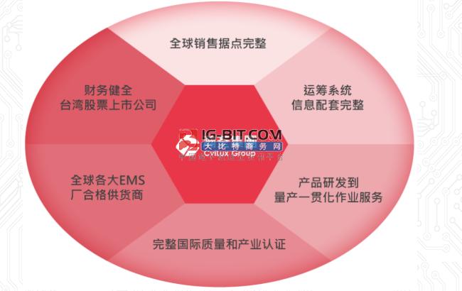 專訪瀚荃集團:針對性地多布局智能家居行業