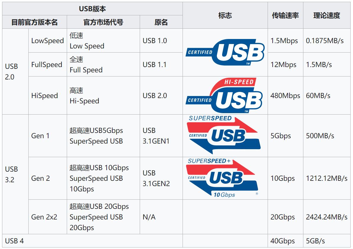 乘風破浪的USB Type-C,年底將迎來USB4版本