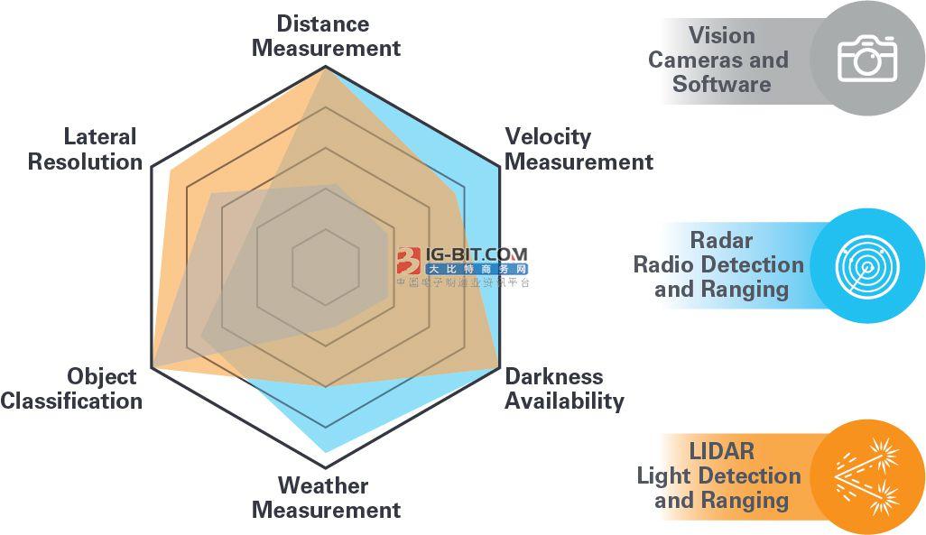 LIDAR感知挑战