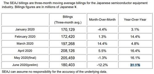 日本造半导体制造设备6月销售额达118亿元 同比大增31%
