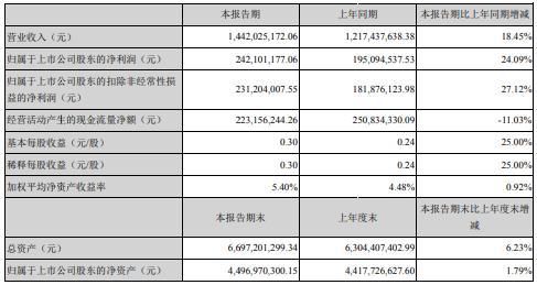 顺络电子2020年上半年净利2.42亿增长24.09% 单季度毛利率提升
