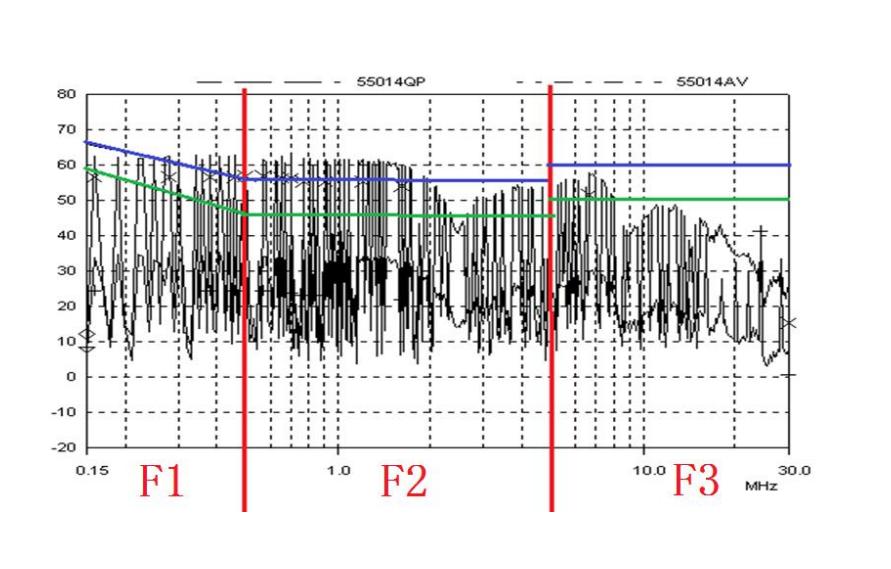 开关电源EMI各个频段超标的对策