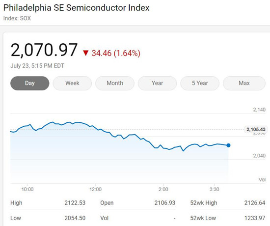 美国三大股指周四全面下挫 费城半导体指数跌1.64%