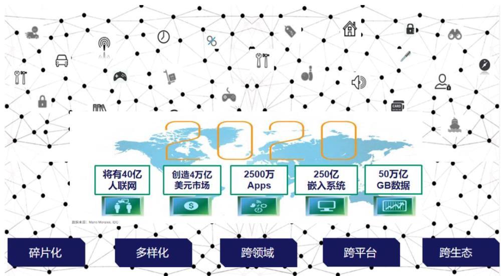低功耗蓝牙芯片是发展物联网的核心任务