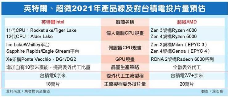 台积电获得Intel 6nm订单:为自家独显做准备?
