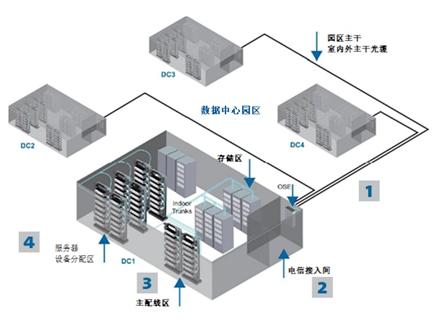 多租户数据中心该如何布线?从室外光缆、接入间,一直到主配线区和笼区