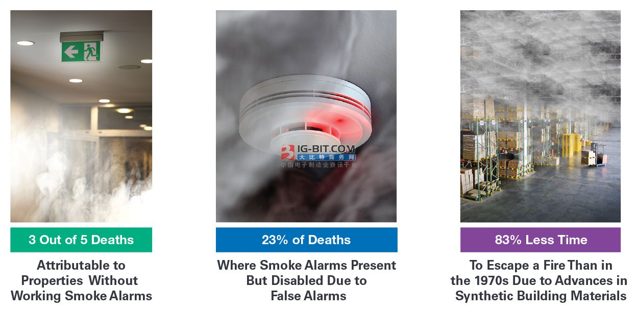 楼宇烟雾探测技术:关于各种规范和认证