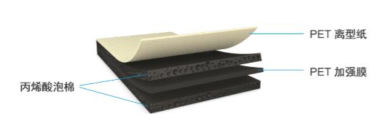 德莎ACF759xx丙烯酸泡棉胶带方案