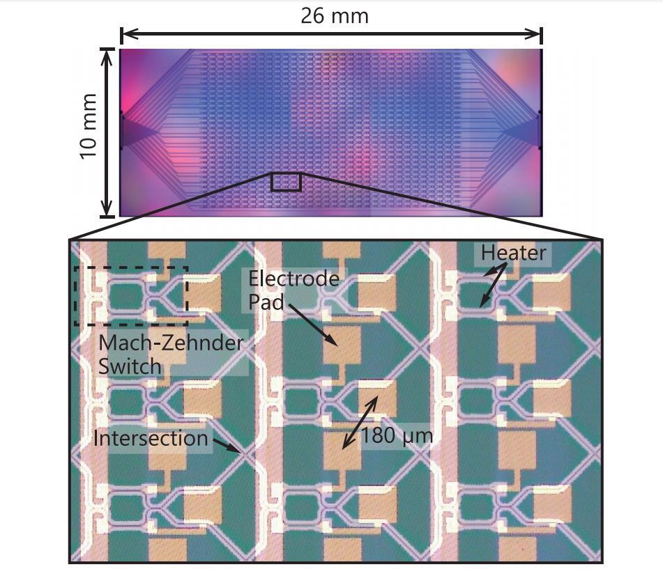 利用极高Δ二氧化硅的PLC连接器来开发低插入损耗高能效32×32硅光子开关