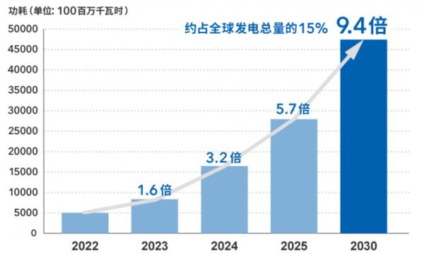 数据中心能耗预测(全球)来源:日本经济产业省Green IT Promotion Council