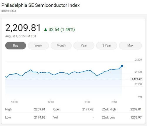 美国三大股指周二收高 费城半导体指数涨1.5%创新高