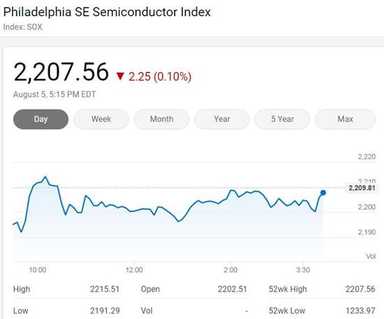 美国三大股指周三收高 费城半导体指数逆势微跌0.1%