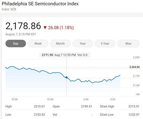 美国三大股指周五涨跌各异 费城半导体指数下跌1.18%