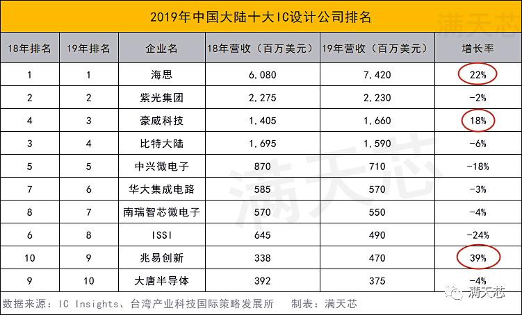 2019中国大陆十大IC设计企业出炉,仅三家正增长?