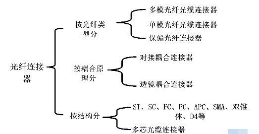 对接耦合式光纤连接器的典型结构