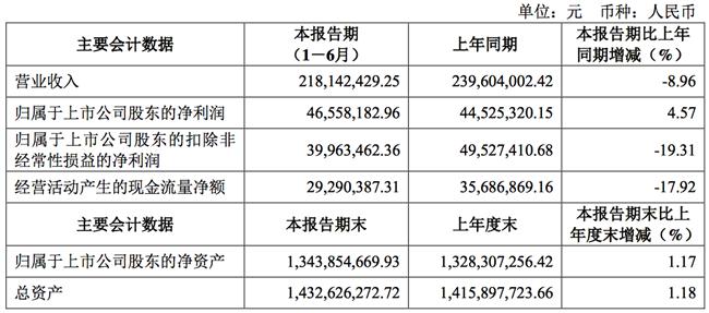 受疫情影响,聚辰股份上半年净利微增4.57%