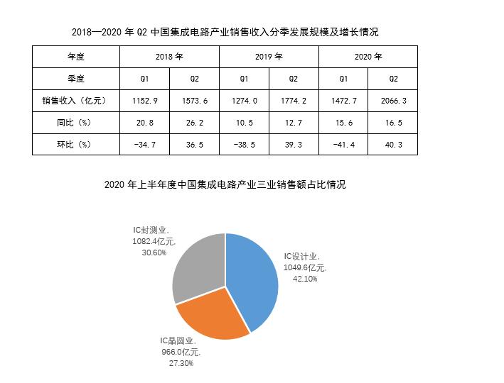 2020年上半年国内IC发展状况及前景分析