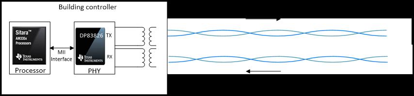 单对以太网(SPE)在楼宇自动化中的应用