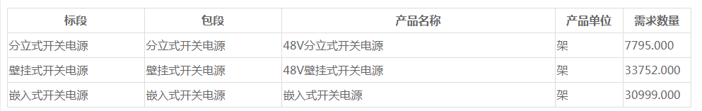 中国移动开关电源产品集采:规模为72546套,总限价6.7亿