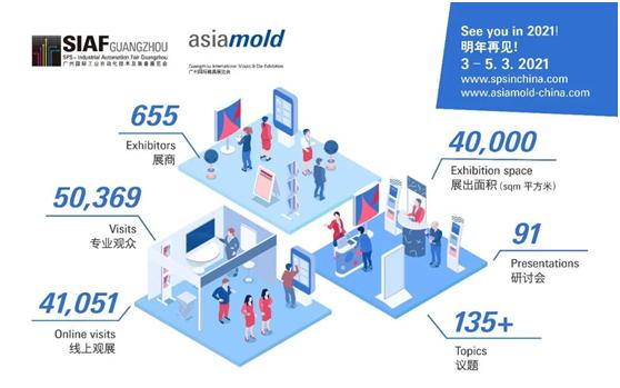 SIAF广州国际工业自动化技术及装备展览会及Asiamold 广州国际模具展于8月13日圆满落幕,迎