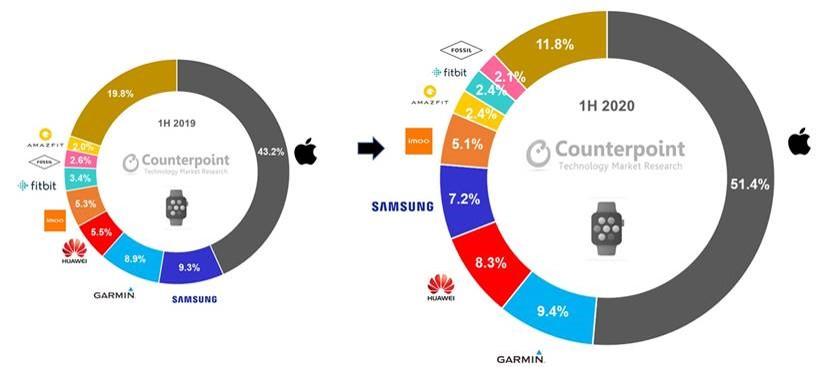 2020年上半年全球智能手表市场收入增长20%,苹果、佳明和华为领跑市场