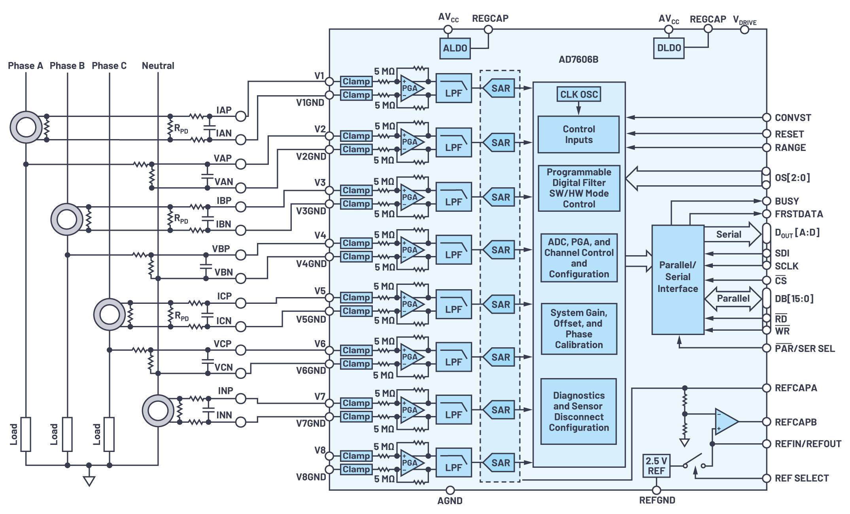 提高电力线监控应用的系统级性能和可靠性