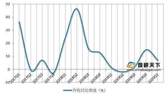 2020Q1我国电感行业增速稳定 毛利率稳中有升 存货周转天数同比下降