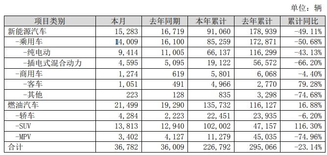 比亚迪:截至目前今年新能源汽车销量已达 91060 辆,同比下降 49.1%