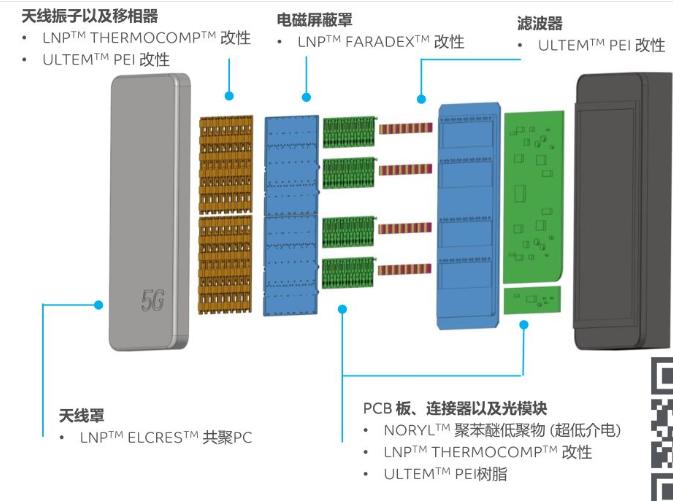 5G设备要轻量化/降成本/提产能,哪些材料得换?