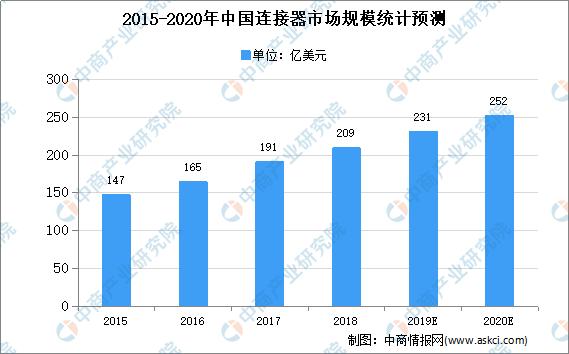 2020年中国连接器市场规模及发展前景预测分析