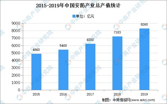 2020年中国安防连接器市场现状及发展趋势预测分析