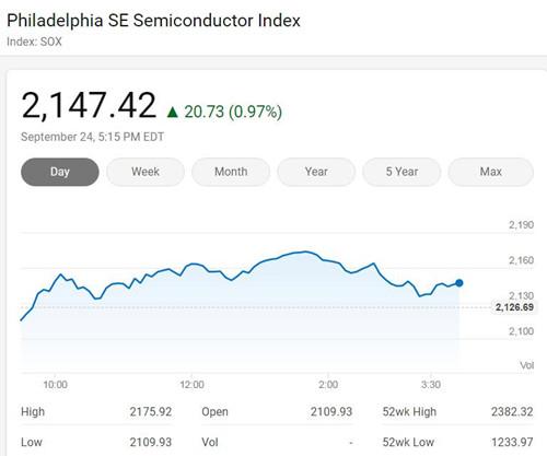 美国三大股指周四收高 费城半导体指数涨近1%