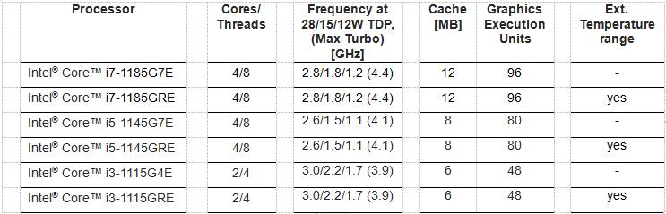 康佳特推出12款基于第11代英特尔酷睿处理器的计算机模块