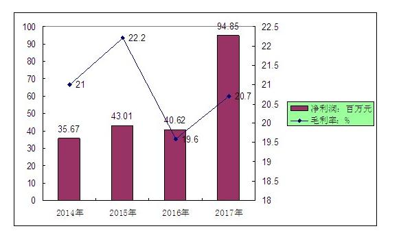 2020半导体光电器件的发展现在与前景分析